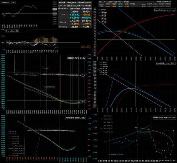 ■L91-h06-02日経225オプションIVスマイルカーブ/損益図ペイオフダイアグラム