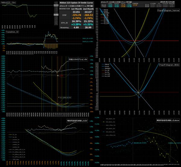 ■L86-h010-02日経225オプションIVスマイルカーブ/損益図ペイオフダイアグラム