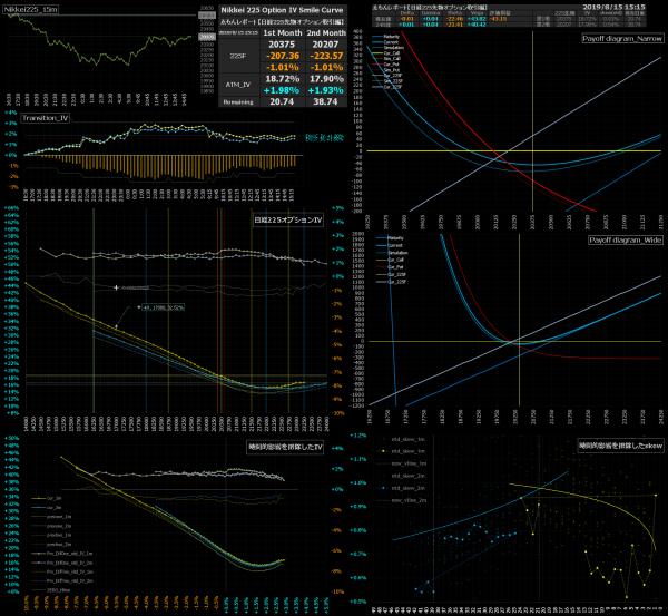 ■L93-h03-02日経225オプションIVスマイルカーブ/損益図ペイオフダイアグラム