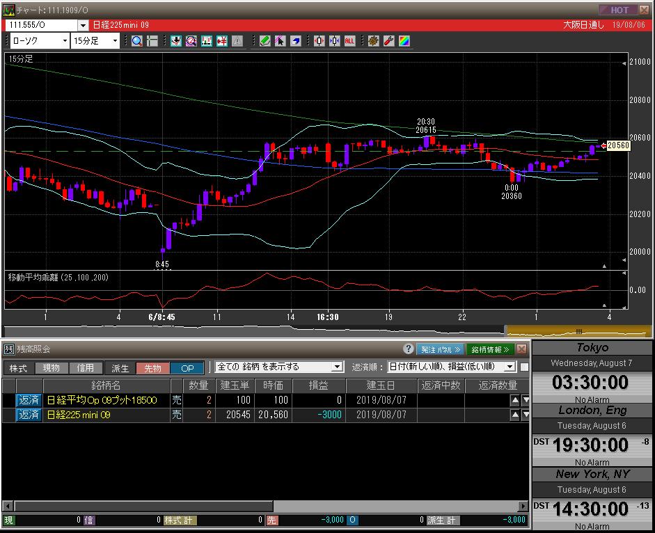 ■L89-h01-01日経225先物チャート/先物オプションポジション残高
