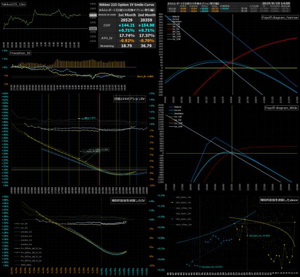 ■L94-h03-02日経225オプションIVスマイルカーブ/損益図ペイオフダイアグラム