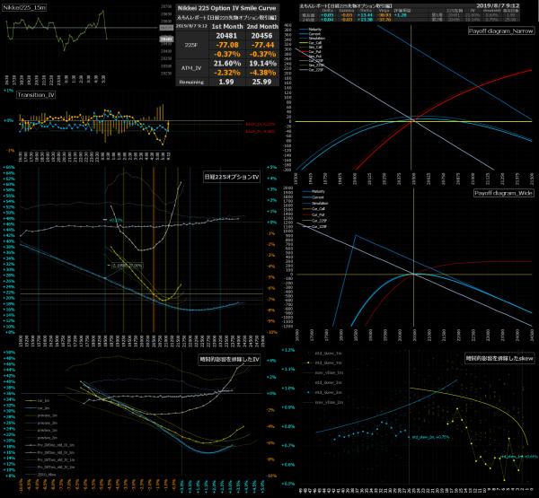 ■L89-h02-02日経225オプションIVスマイルカーブ/損益図ペイオフダイアグラム