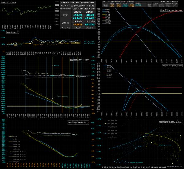 ■L94-h08-02日経225オプションIVスマイルカーブ/損益図ペイオフダイアグラム