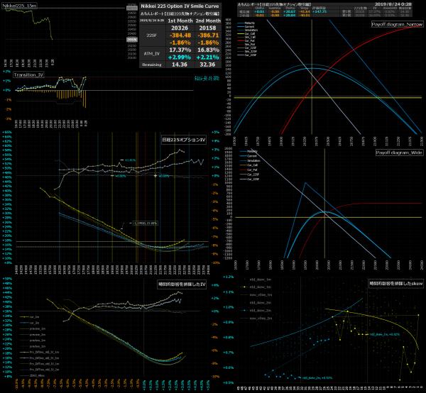 ■L94-h09-02日経225オプションIVスマイルカーブ/損益図ペイオフダイアグラム