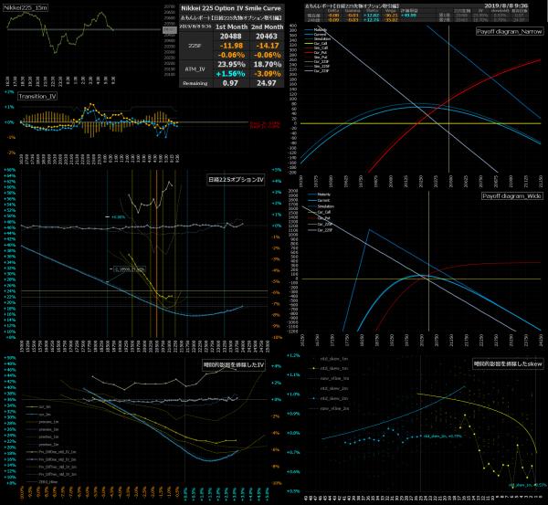 ■L91-h05-02日経225オプションIVスマイルカーブ/損益図ペイオフダイアグラム