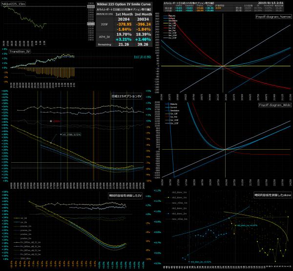 ■L93-h01-02日経225オプションIVスマイルカーブ/損益図ペイオフダイアグラム