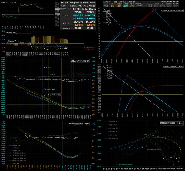 ■L91-h16-02日経225オプションIVスマイルカーブ/損益図ペイオフダイアグラム