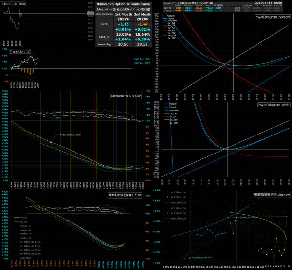 ■L93-h05-02日経225オプションIVスマイルカーブ/損益図ペイオフダイアグラム