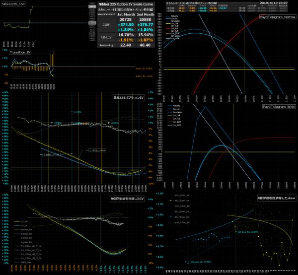 ■L91-h14-02日経225オプションIVスマイルカーブ/損益図ペイオフダイアグラム