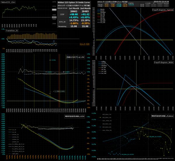 ■L94-h07-02日経225オプションIVスマイルカーブ/損益図ペイオフダイアグラム