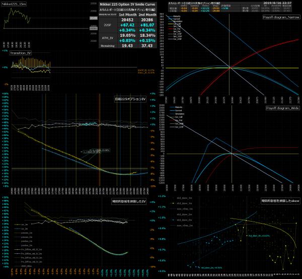 ■L94-h02-02日経225オプションIVスマイルカーブ/損益図ペイオフダイアグラム