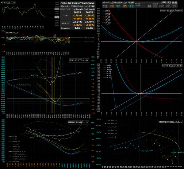 ■L90-h01-02日経225オプションIVスマイルカーブ/損益図ペイオフダイアグラム