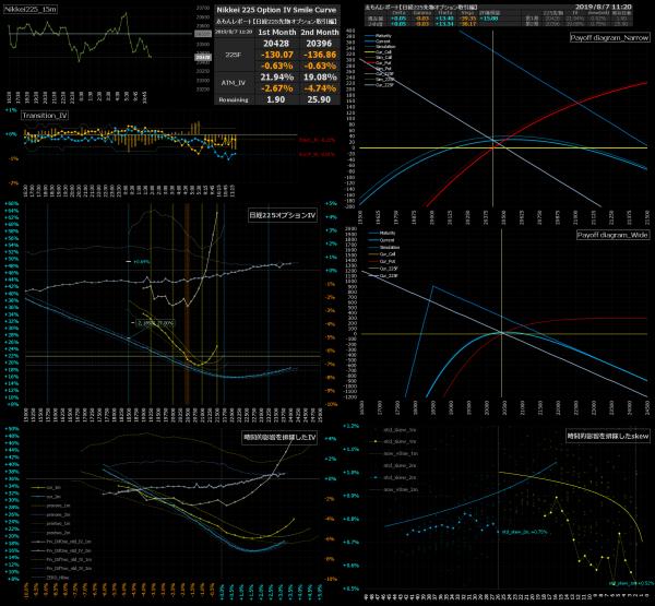 ■L89-h03-02日経225オプションIVスマイルカーブ/損益図ペイオフダイアグラム