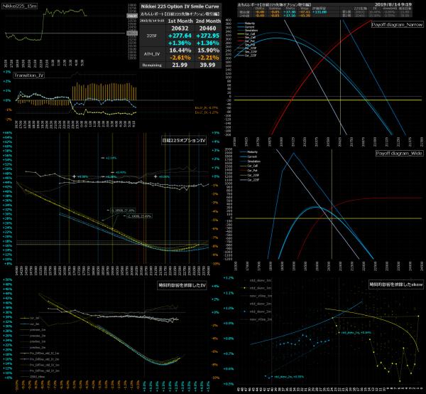 ■L91-h15-02日経225オプションIVスマイルカーブ/損益図ペイオフダイアグラム