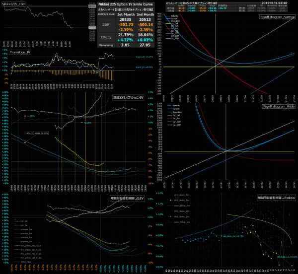 ■L87-h02-02日経225オプションIVスマイルカーブ/損益図ペイオフダイアグラム