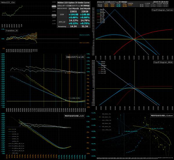 ■L98-h03-02日経225オプションIVスマイルカーブ/損益図ペイオフダイアグラム