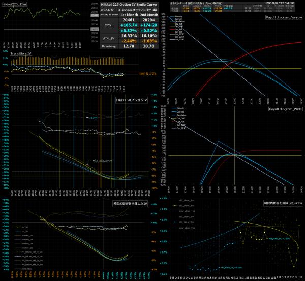 ■L95-h02-02日経225オプションIVスマイルカーブ/損益図ペイオフダイアグラム