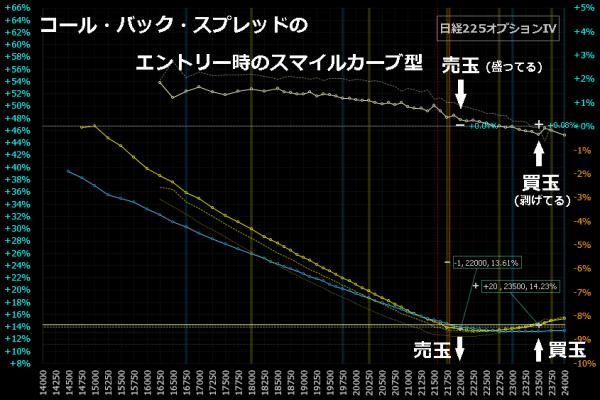 ■L97-h01-03コール・バック・スプレッド・エントリー