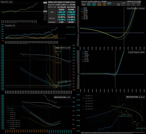■L96-h03-02日経225オプションIVスマイルカーブ/損益図ペイオフダイアグラム