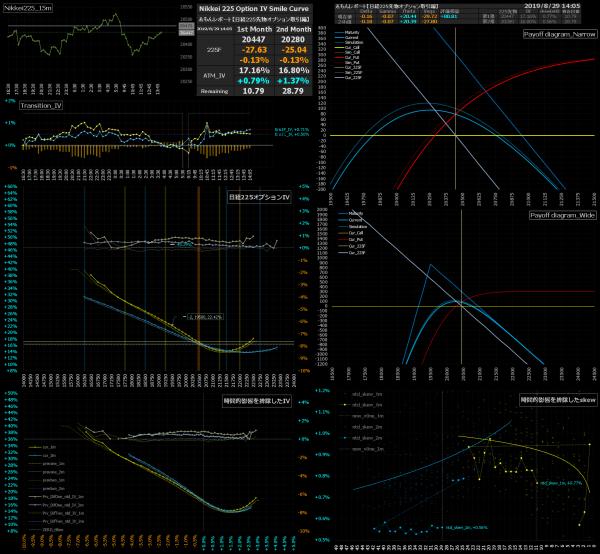 ■L95-h05-02日経225オプションIVスマイルカーブ/損益図ペイオフダイアグラム