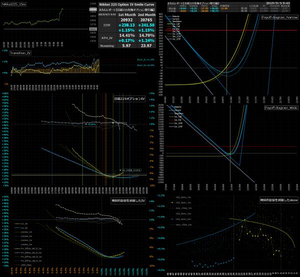 ■L95-h010-02日経225オプションIVスマイルカーブ/損益図ペイオフダイアグラム