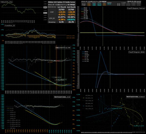 ■L98-h09-02日経225オプションIVスマイルカーブ/損益図ペイオフダイアグラム