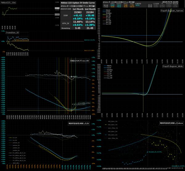 ■L96-h01-02日経225オプションIVスマイルカーブ/損益図ペイオフダイアグラム