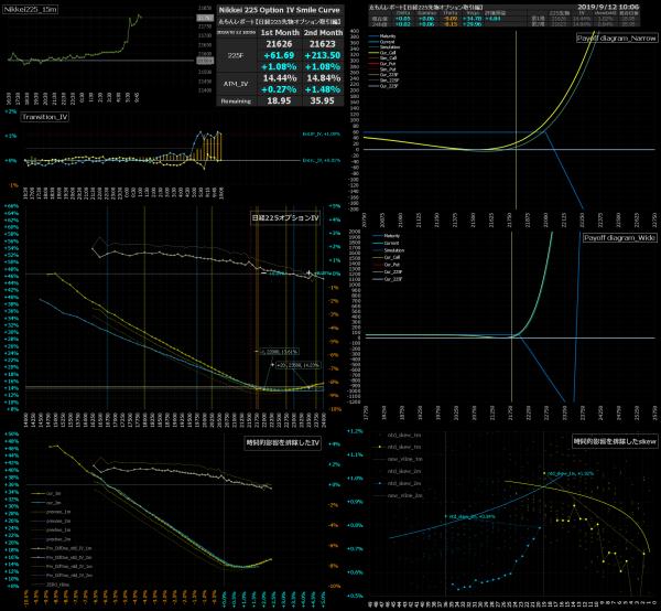 ■L97-h01-02日経225オプションIVスマイルカーブ/損益図ペイオフダイアグラム
