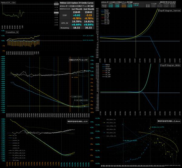 ■L97-h02-02日経225オプションIVスマイルカーブ/損益図ペイオフダイアグラム