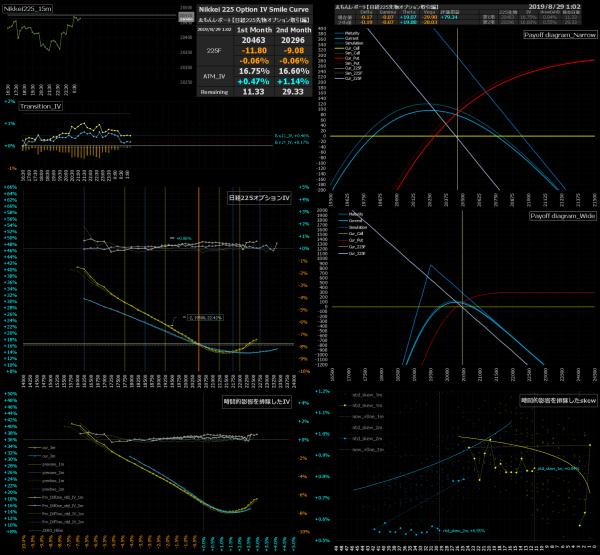 ■L95-h04-02日経225オプションIVスマイルカーブ/損益図ペイオフダイアグラム