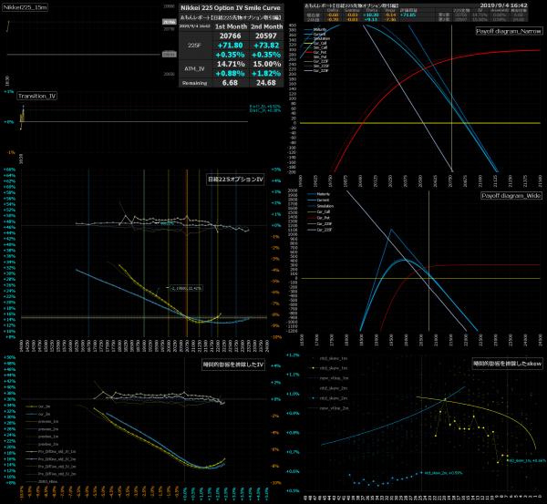 ■L95-h08-02日経225オプションIVスマイルカーブ/損益図ペイオフダイアグラム