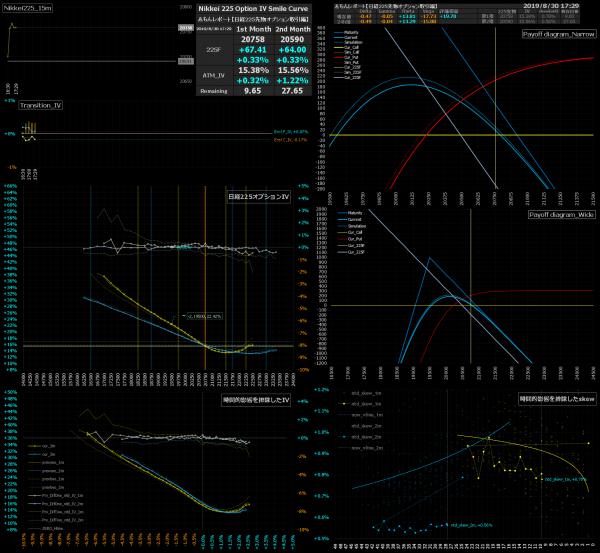 ■L95-h06-02日経225オプションIVスマイルカーブ/損益図ペイオフダイアグラム