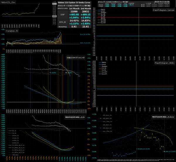 ■L95-h12-02日経225オプションIVスマイルカーブ/損益図ペイオフダイアグラム