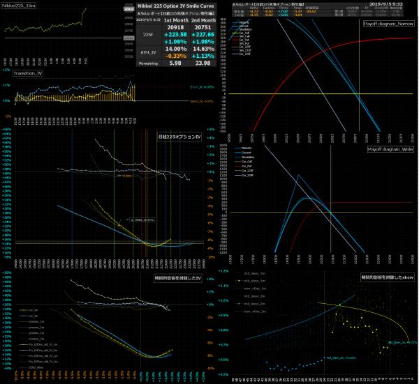 ■L95-h09-02日経225オプションIVスマイルカーブ/損益図ペイオフダイアグラム