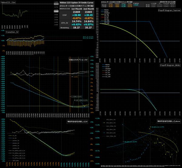 ■L97-h03-02日経225オプションIVスマイルカーブ/損益図ペイオフダイアグラム