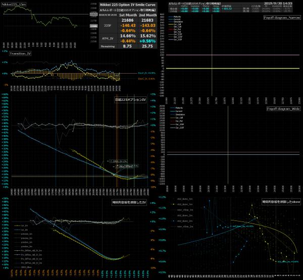■L98-h010-02日経225オプションIVスマイルカーブ/損益図ペイオフダイアグラム