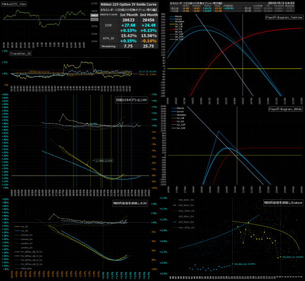 ■L95-h07-02日経225オプションIVスマイルカーブ/損益図ペイオフダイアグラム