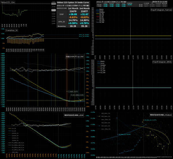 ■L97-h04-02日経225オプションIVスマイルカーブ/損益図ペイオフダイアグラム