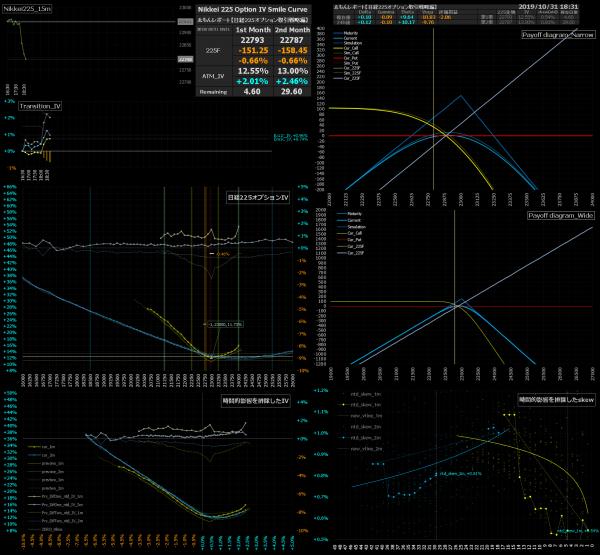 ■L103-h08-02日経225オプションIVスマイルカーブ/損益図ペイオフダイアグラム