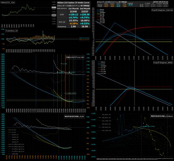 ■L101-h07-02日経225オプションIVスマイルカーブ/損益図ペイオフダイアグラム