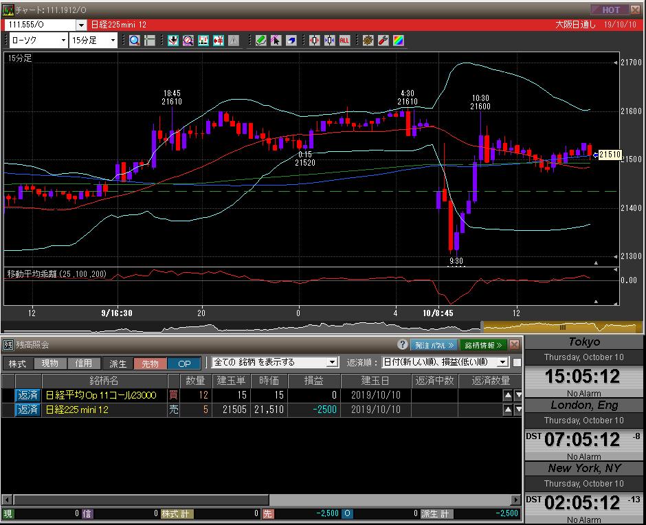 ■L102-h01-01日経225先物チャート/先物オプションポジション残高