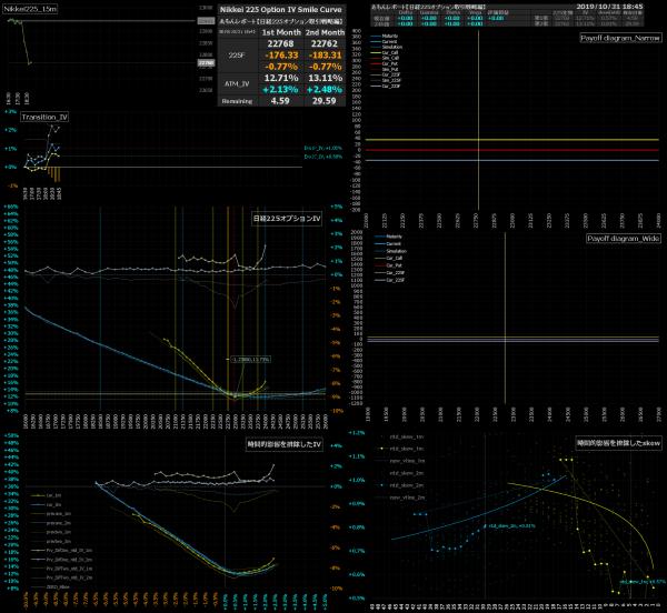 ■L103-h09-02日経225オプションIVスマイルカーブ/損益図ペイオフダイアグラム