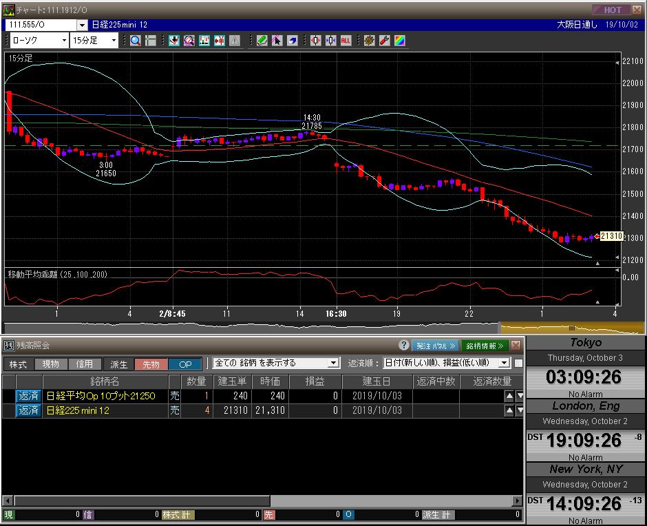 ■L100-h01-01日経225先物チャート/先物オプションポジション残高