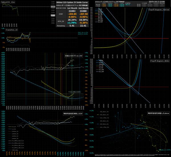 ■L101a-h03-02日経225オプションIVスマイルカーブ/損益図ペイオフダイアグラム