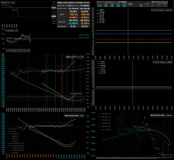 ■L101a-h05-02日経225オプションIVスマイルカーブ/損益図ペイオフダイアグラム