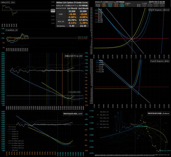 ■L101a-h02-02日経225オプションIVスマイルカーブ/損益図ペイオフダイアグラム