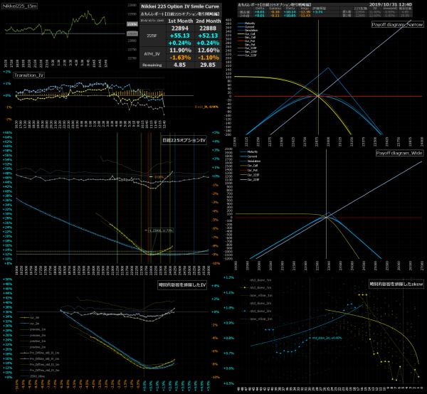 ■L103-h07-02日経225オプションIVスマイルカーブ/損益図ペイオフダイアグラム