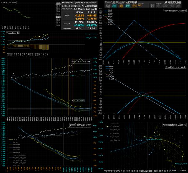 ■L100-h01-02日経225オプションIVスマイルカーブ/損益図ペイオフダイアグラム