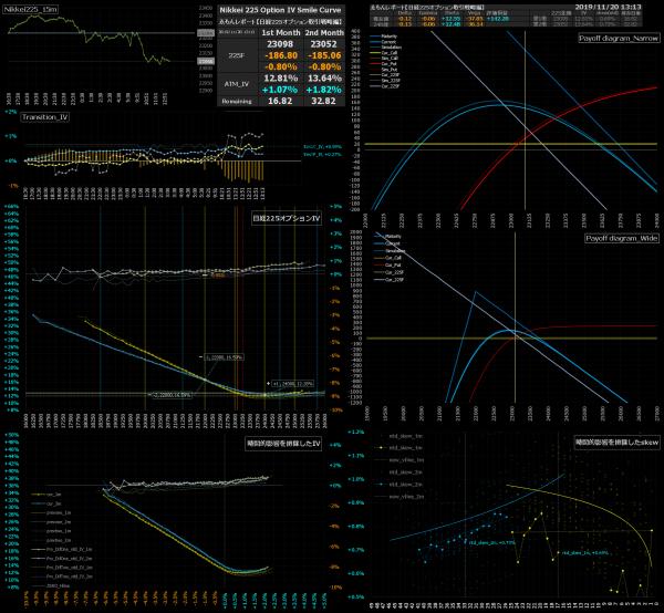 ■L105-h12-02日経225オプションIVスマイルカーブ/損益図ペイオフダイアグラム