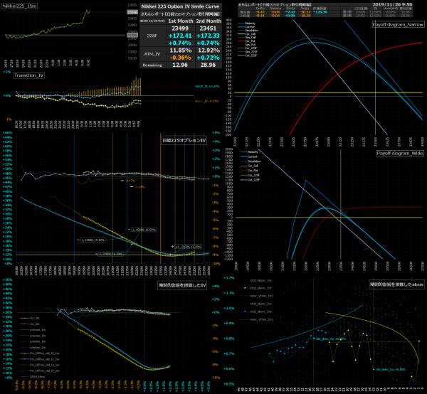 ■L105-h17-02日経225オプションIVスマイルカーブ/損益図ペイオフダイアグラム